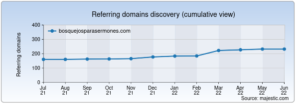 Referring domains for bosquejosparasermones.com by Majestic Seo