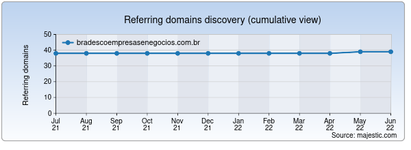 Referring domains for bradescoempresasenegocios.com.br by Majestic Seo