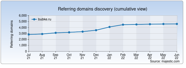 Referring domains for bubke.ru by Majestic Seo
