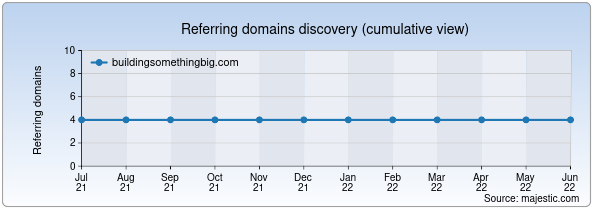 Referring domains for buildingsomethingbig.com by Majestic Seo