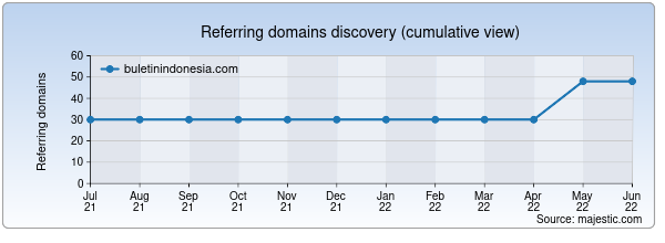 Referring domains for buletinindonesia.com by Majestic Seo