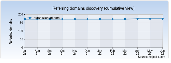 Referring domains for bursaisilanlari.com by Majestic Seo