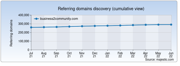 Referring domains for business2community.com by Majestic Seo