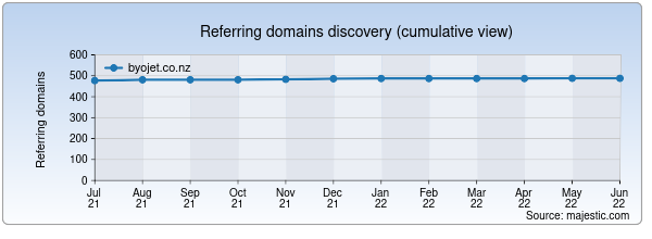 Referring domains for byojet.co.nz by Majestic Seo