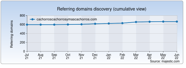 Referring domains for cachorroscachorrosymascachorros.com by Majestic Seo