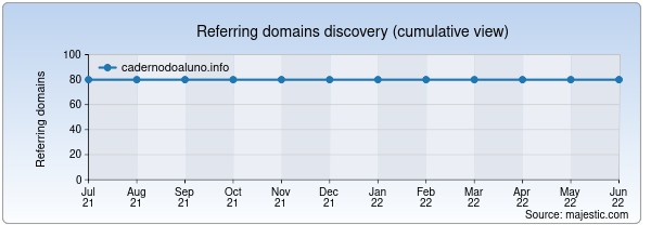 Referring domains for cadernodoaluno.info by Majestic Seo