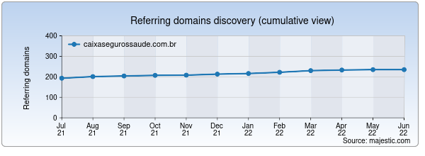 Referring domains for caixasegurossaude.com.br by Majestic Seo