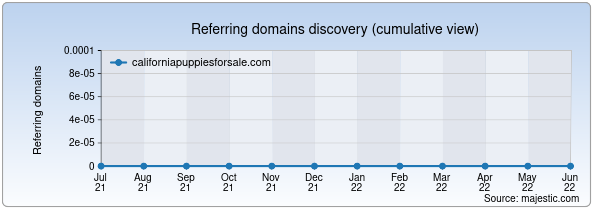 Referring domains for californiapuppiesforsale.com by Majestic Seo