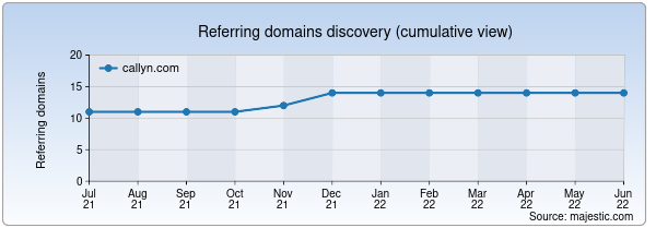 Referring domains for callyn.com by Majestic Seo