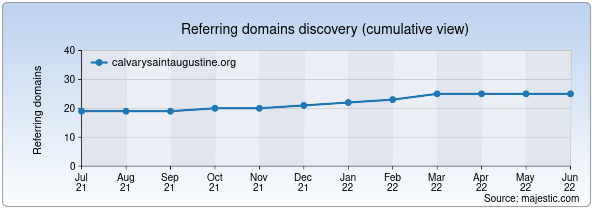 Referring domains for calvarysaintaugustine.org by Majestic Seo