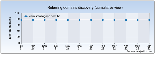Referring domains for camisetasagape.com.br by Majestic Seo