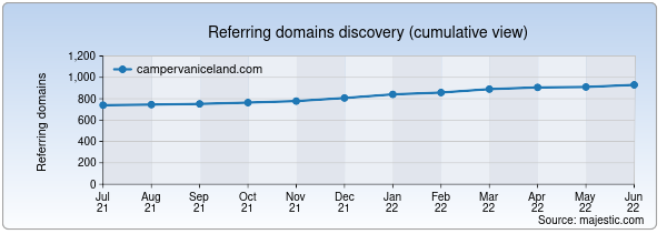 Referring domains for campervaniceland.com by Majestic Seo