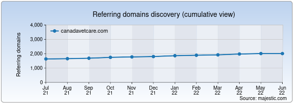 Referring domains for canadavetcare.com by Majestic Seo
