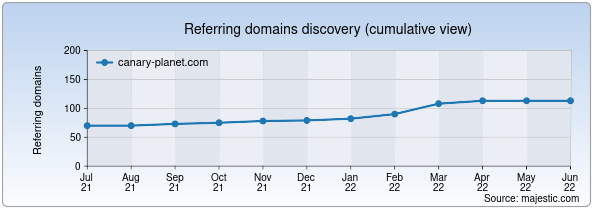 Referring domains for canary-planet.com by Majestic Seo