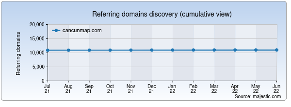 Referring domains for cancunmap.com by Majestic Seo