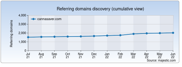 Referring domains for cannasaver.com by Majestic Seo