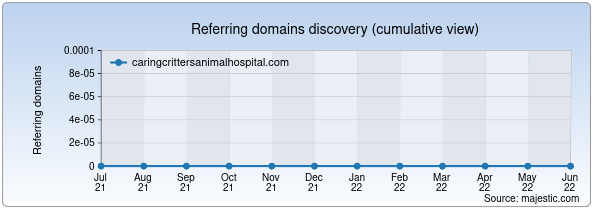 Referring domains for caringcrittersanimalhospital.com by Majestic Seo