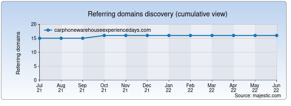 Referring domains for carphonewarehouseexperiencedays.com by Majestic Seo