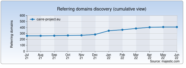 Referring domains for carre-project.eu by Majestic Seo