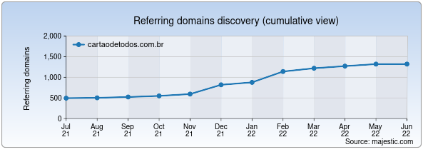Referring domains for cartaodetodos.com.br by Majestic Seo