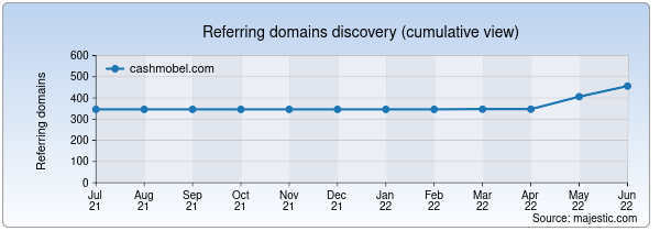 Referring domains for cashmobel.com by Majestic Seo