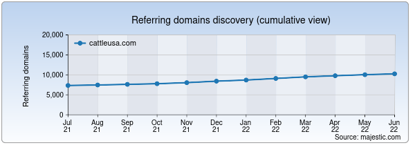 Referring domains for cattleusa.com by Majestic Seo