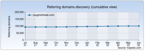 Referring domains for caughtoffside.com by Majestic Seo