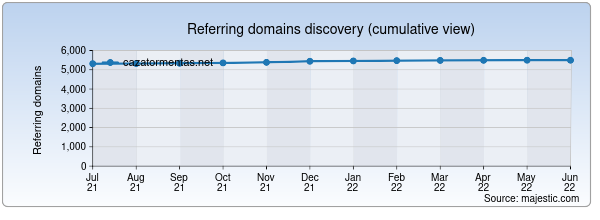 Referring domains for cazatormentas.net by Majestic Seo