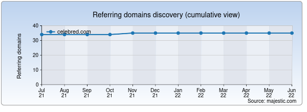 Referring domains for celebred.com by Majestic Seo