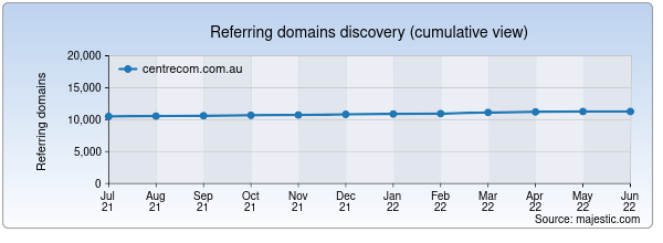 Referring domains for centrecom.com.au by Majestic Seo
