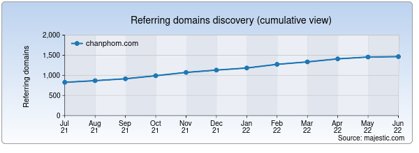Referring domains for chanphom.com by Majestic Seo