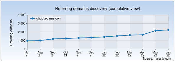 Referring domains for choosecams.com by Majestic Seo