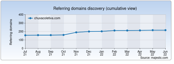 Referring domains for chuvacoletiva.com by Majestic Seo