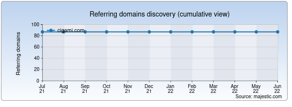 Referring domains for cigami.com by Majestic Seo