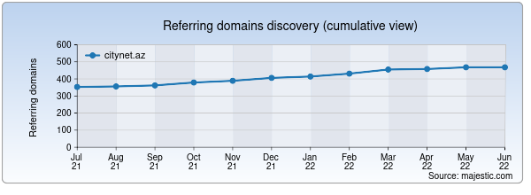Referring domains for citynet.az by Majestic Seo