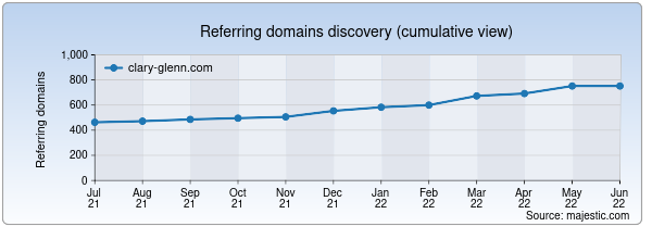 Referring domains for clary-glenn.com by Majestic Seo