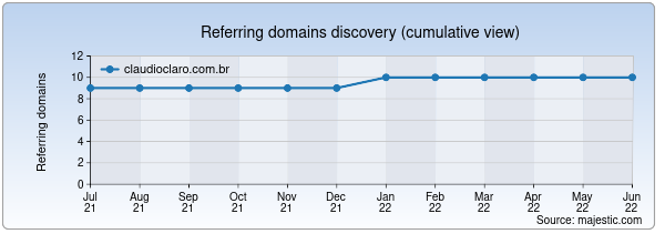 Referring domains for claudioclaro.com.br by Majestic Seo
