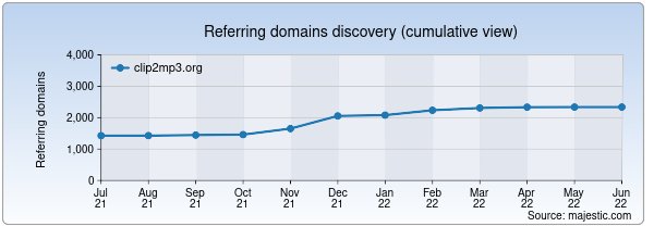 Referring domains for clip2mp3.org by Majestic Seo
