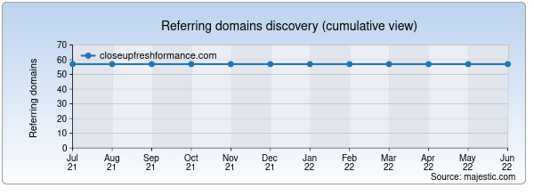 Referring domains for closeupfreshformance.com by Majestic Seo