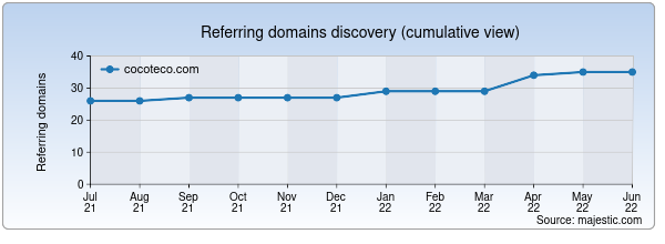 Referring domains for cocoteco.com by Majestic Seo