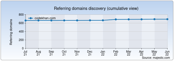 Referring domains for codekhan.com by Majestic Seo