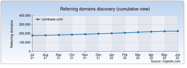 Referring domains for coinbase.com by Majestic Seo