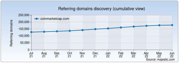 Referring domains for coinmarketcap.com by Majestic Seo