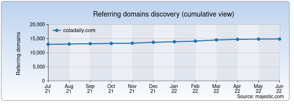 Referring domains for coladaily.com by Majestic Seo