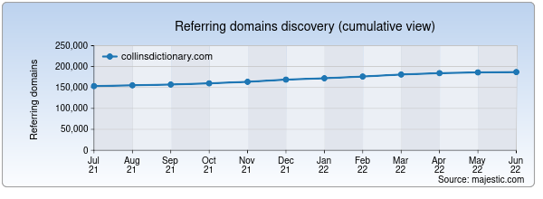 Referring domains for collinsdictionary.com by Majestic Seo