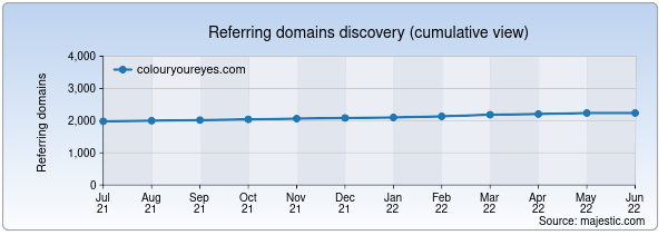 Referring domains for colouryoureyes.com by Majestic Seo