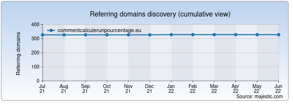 Referring domains for commentcalculerunpourcentage.eu by Majestic Seo