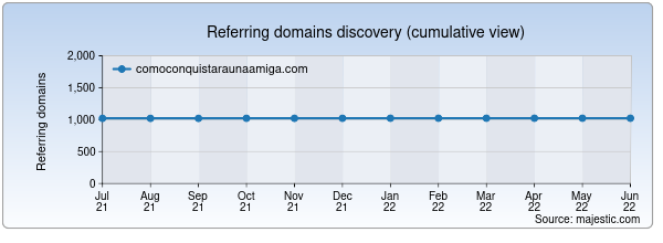 Referring domains for comoconquistaraunaamiga.com by Majestic Seo