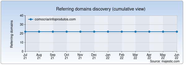 Referring domains for comocriarinfoprodutos.com by Majestic Seo