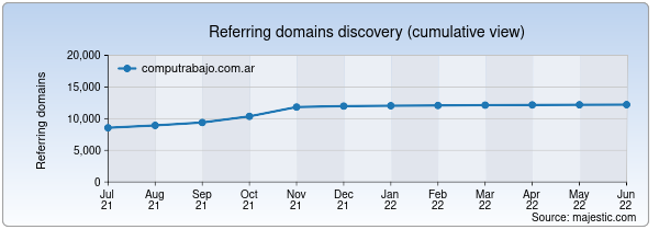 Referring domains for computrabajo.com.ar by Majestic Seo